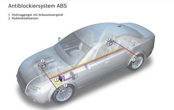 Antiblockiersystem-ABS